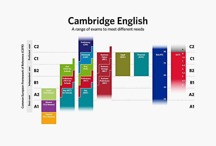 The Boston School CEFR IELTS Levels Compared