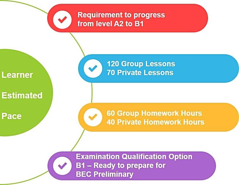 A2 to B1 The Boston School Estimated Learner
