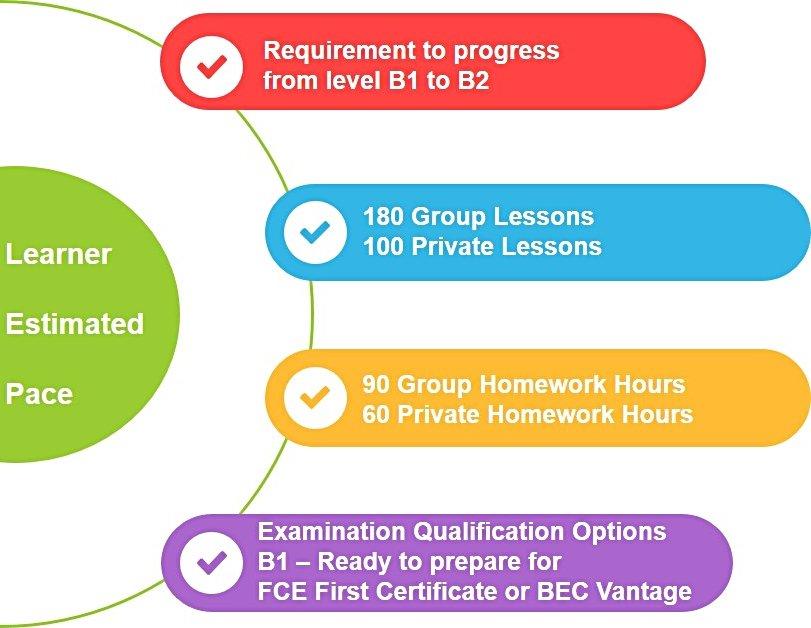 B1 to B2 The Boston School Estimated Learner