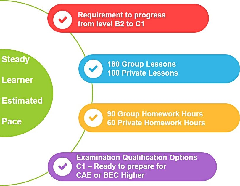 B2 to C1 The Boston School Estimated Learner